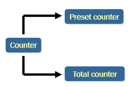 انواع کانتر های هانیانگ